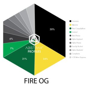 buy northern lights co premium distillate cartridge fire go online strain chart